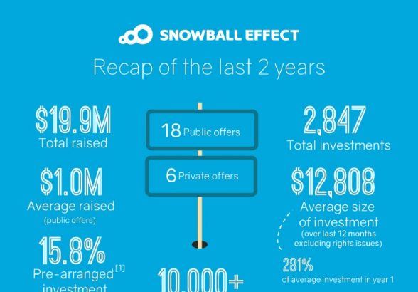 Snowball Effect – the first 2 years!